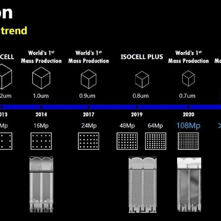 Samsung revela sensor fotográfico de 576 MP para 2025